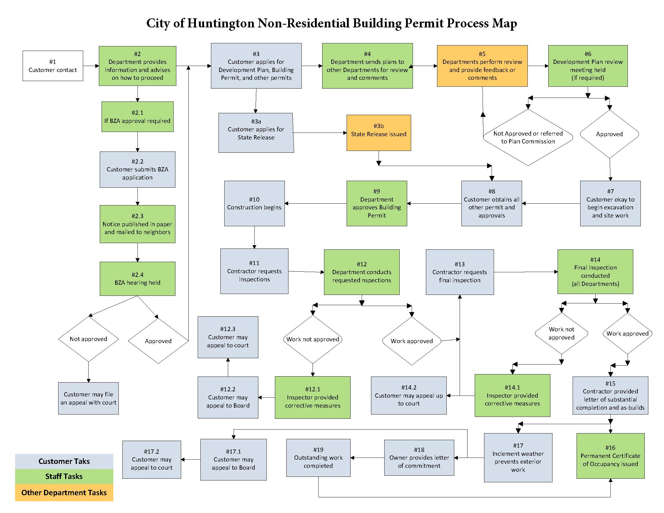 permit process map city of huntington indiana