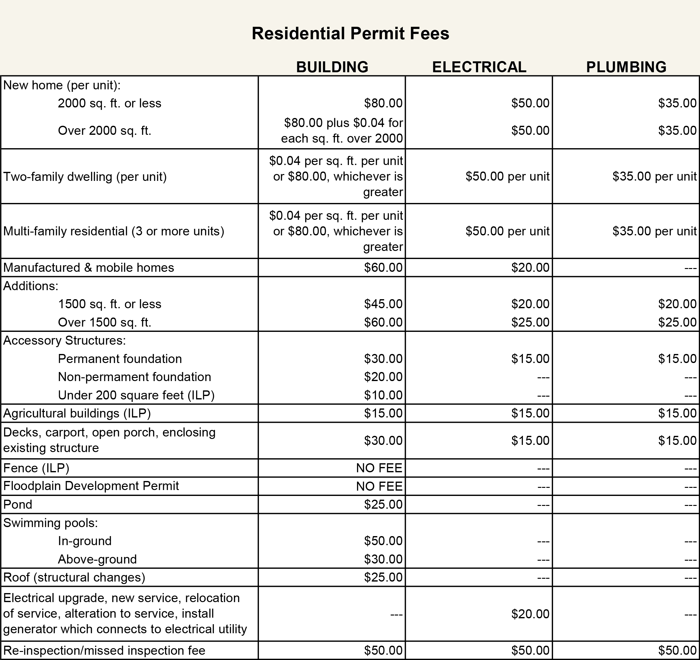 County Residential Fee Schedule